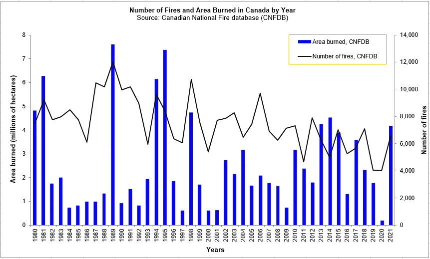 Chart showing Number of Fires and Area Burned by Year