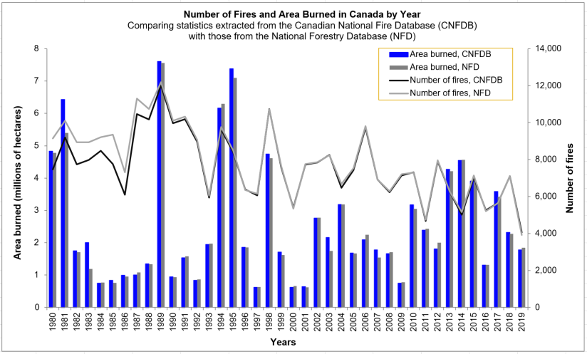 Comparing statistics extracted from the Canadian National Fire Database (CNFDB) with those from the National Forestry Database (NFD)